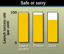 Zenit rocket success rate