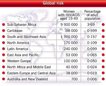 Women with HIV/AIDS aged 15-49