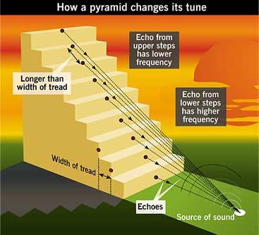 Acoustics of Mayan pyramids