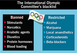 Substances banned or restricted by the International Olympic Committee