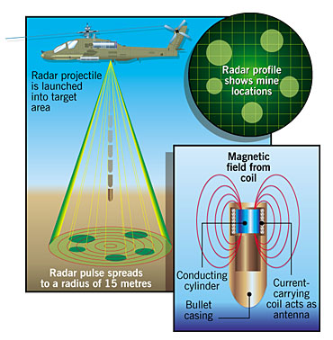 Using a radar projectile to find landmines
