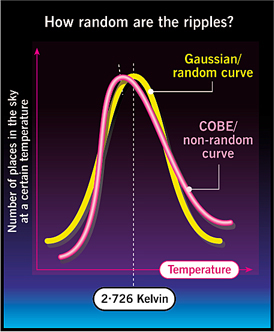 COBE's non-random cosmic background radiation