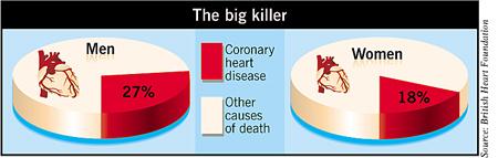 Heart disease in men and women