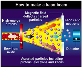 How to make a Kaon beam