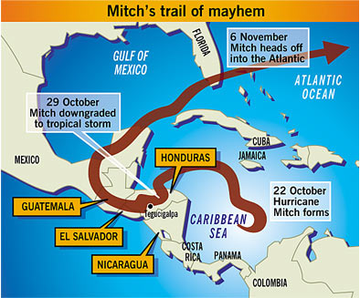 Path of hurricane Mitch