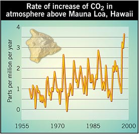 CO2 concentration in atmosphere above Mauna Loa, Hawaii
