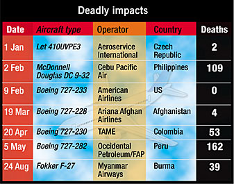 Air accident fatalities due to pilots flying into terrain