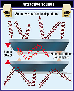 How random noise exerts a force