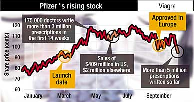 Pfizer's rising share price