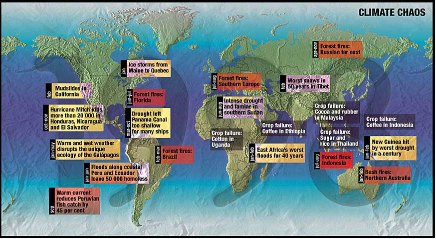 World climate chaos in 1998