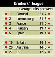 Average weekly units of alcohol consumption