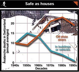 Avalanche deaths in Switzerland