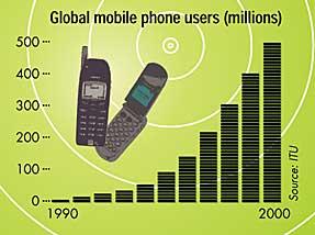 Global mobile phone users