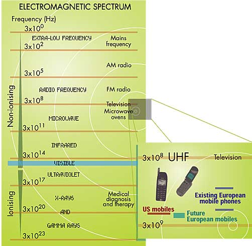 Electromagnetic frequencies of mobile phone networks