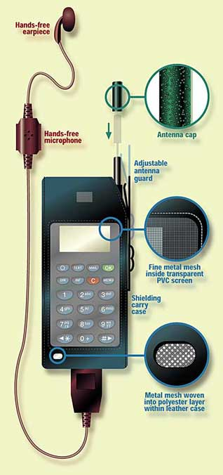 Radiation shielding devices for mobile phones