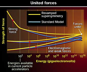 Forces within the revamped supersymmetry theory