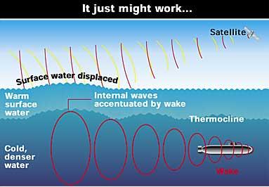 Tracking submarines using satellites