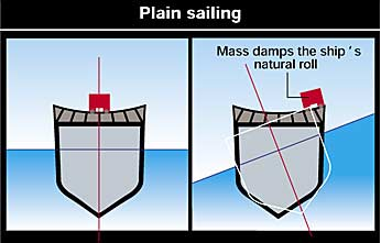 Anti-rolling system for ships