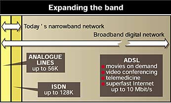 Future bandwidths for broadband digital networks