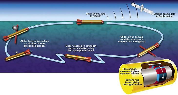 Autonomous underwater weather probe