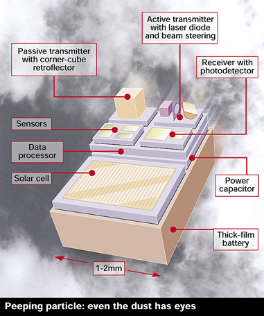 Dust particle-sized airborne sensors