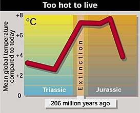 Extinction of Triassic plants through soaring temperatures