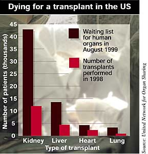 Number of patients waiting for a transplant in the US