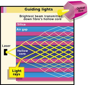 Hollow optical fibres