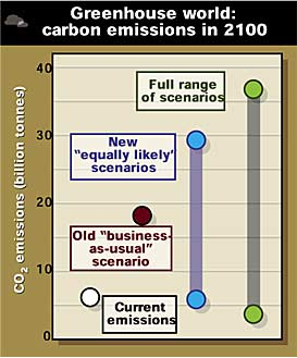 Estimated world carbon dioxide emmissions in 2100