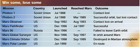 History of Mars probes