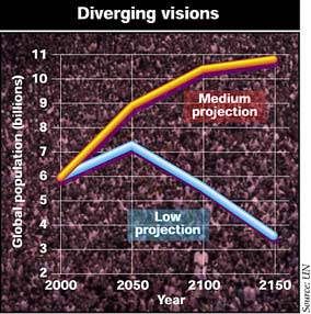 Predictions for the future global population