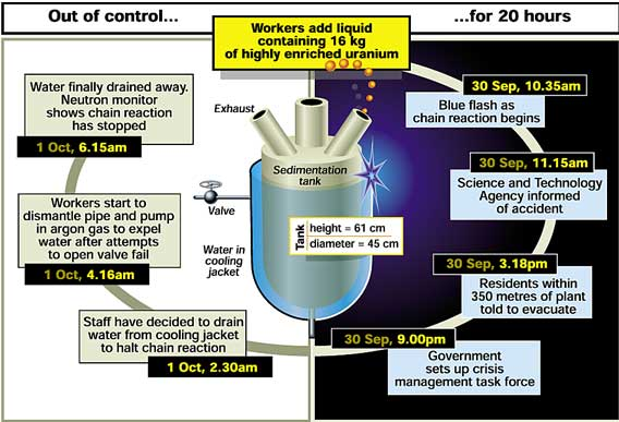 Time scale of Tokaimura nuclear plant accident