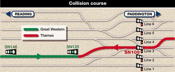 Collision course of Paddington train crash