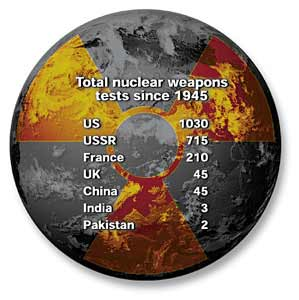 Total nuclear weapons tests since 1945