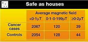 Magnetic field strengths generated indoors