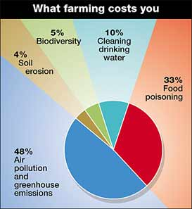The costs of farming