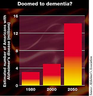 Estimated number of Americans with Alzheimer's disease