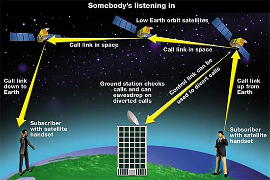 How to eavesdrop on satellite phone calls