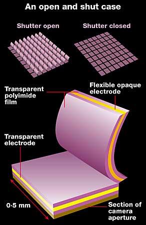Eyelid shutters protect satellites against laser damage