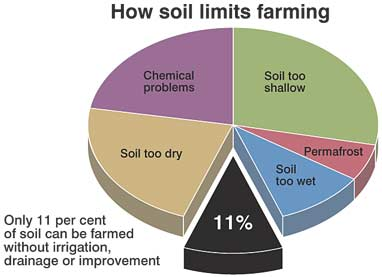 How soil limits farming