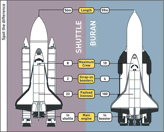 space shuttle program era - photo #42