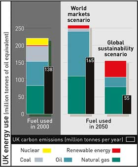 Carbon emissions from UK energy use