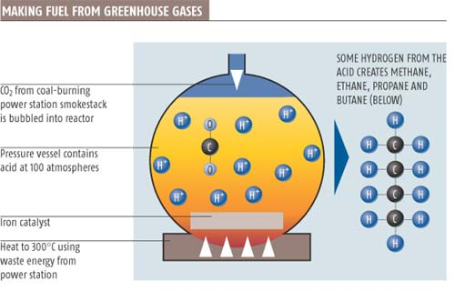 Why not run your car on a greenhouse gas?