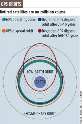 Dead satellites haunt GPS