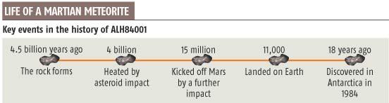 Ancient time capsule reveals Martian past