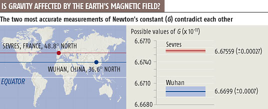 The two most accurate measurements of Newton's constant (G) contradict each other