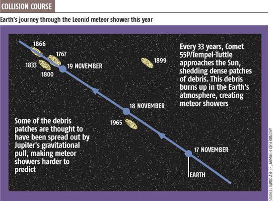 It's hard to predict Leonids if Jupiter gets in the way