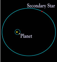 The planet and a smaller star both orbit the larger star in Gamma Cephei