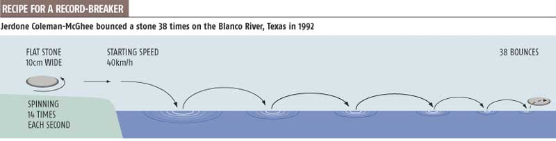 Jerdone Coleman-McGhee bounced a stone 38 times on the Blanco River, Texas in 1992