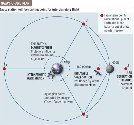 Space station will be starting point for interplanetary flight